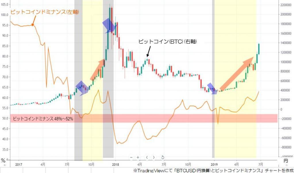 「アルトシーズン再来」ビットコインドミナンスに強いシグナル、XRP(リップル)とイーサリアムは仮想通貨バブル以来の高値圏に