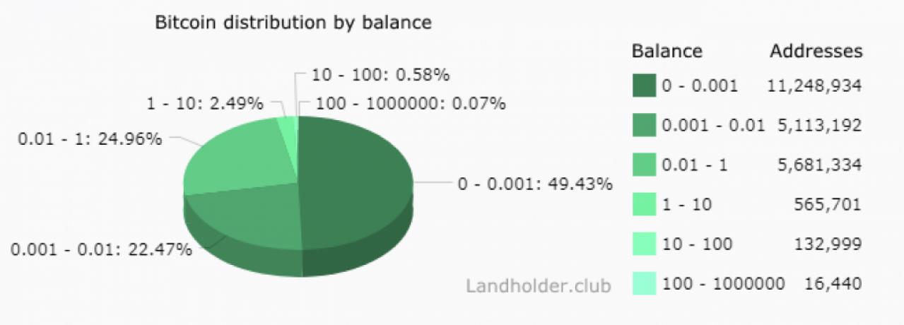 「10年後のビットコイン保有率は90%超に」大手企業BTC市場参入=著名経営幹部 | CoinPartner(コインパートナー)