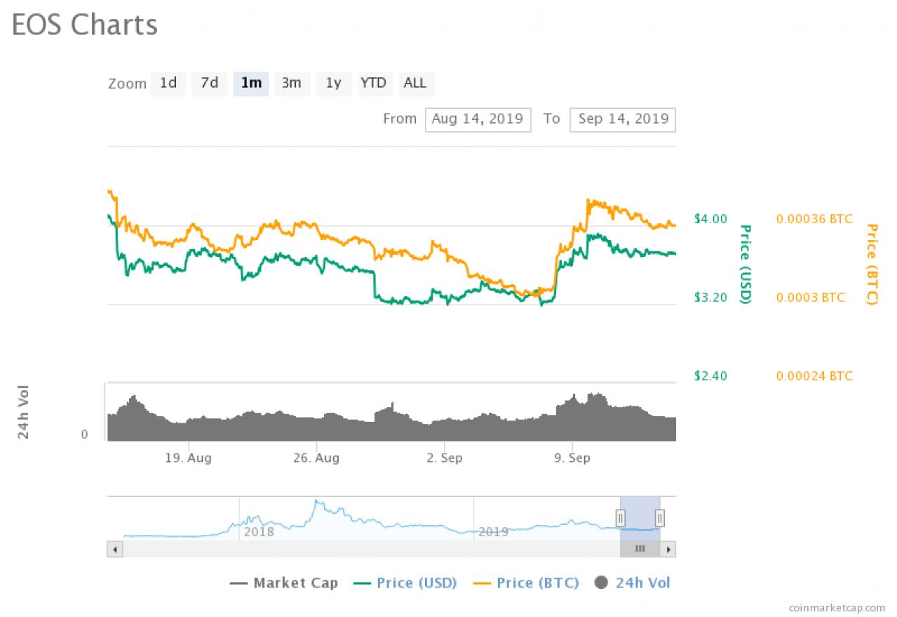 アトム コイン チャート アトム(ATOM)価格、時価総額、チャート、基本情報|CoinGecko