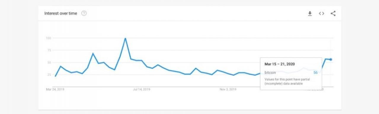 Googleトレンド検索とビットコインの価格の連動性を検証してみた | CRYPTO TIMES