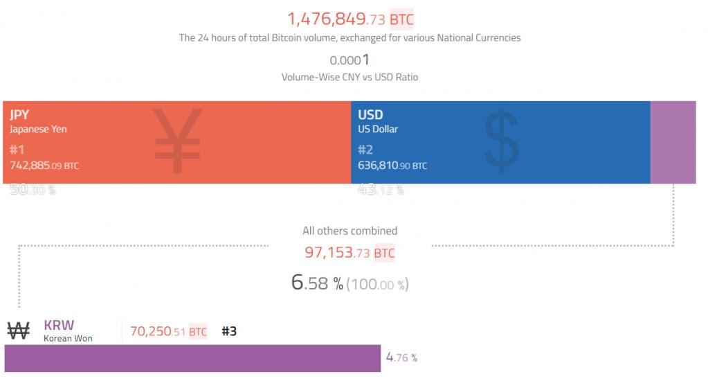 ビットコイン(BTC)の対フィアット取引量、日本円が50%を占めて米ドルを上回る(過去24時間)