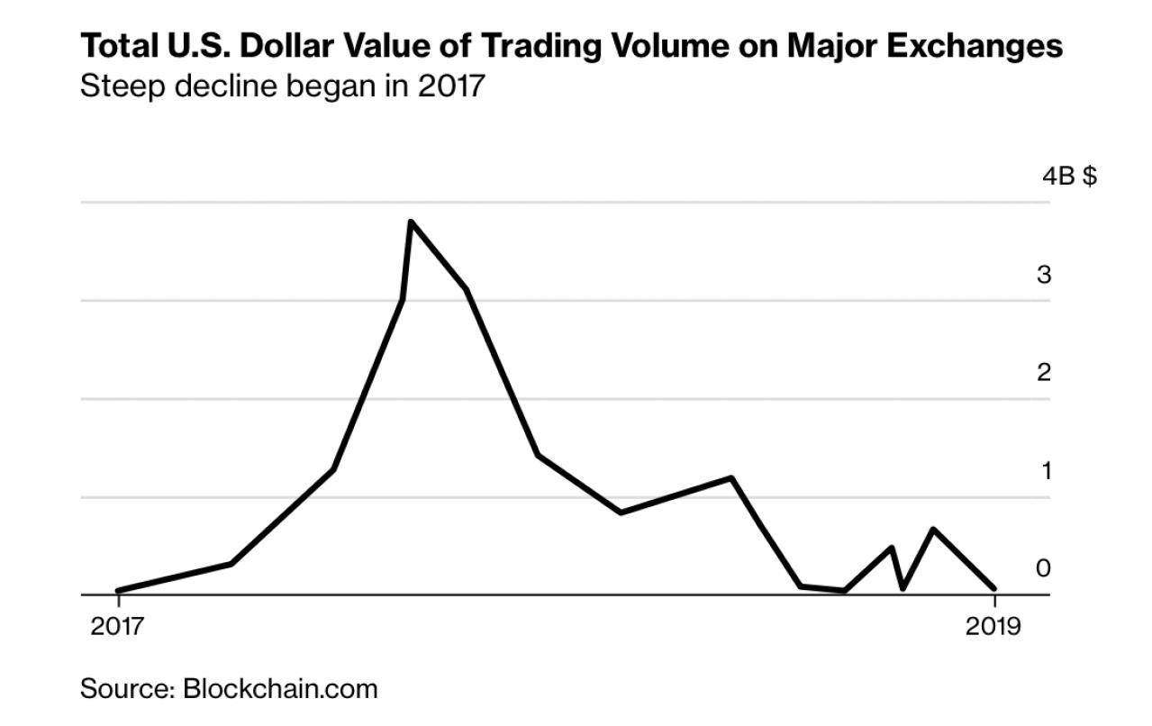 ビットコイン 最低取引量