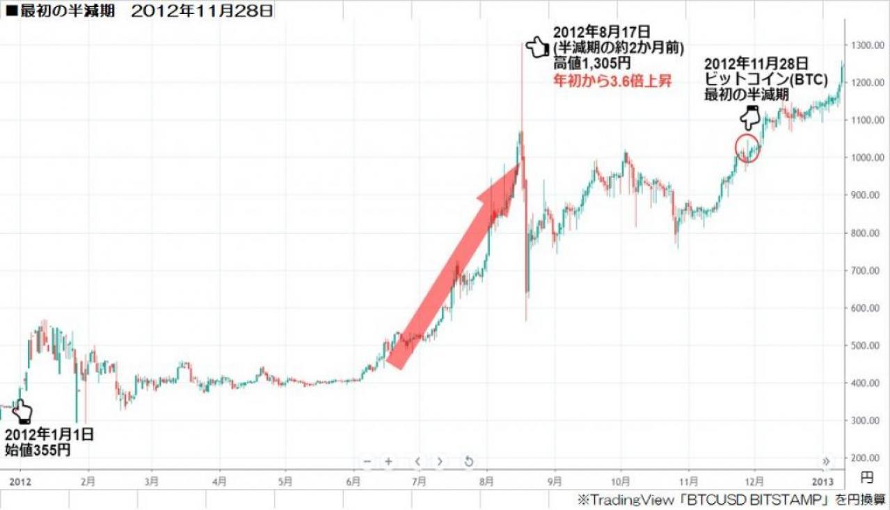 【誕生~年】ビットコイン(Bitcoin/BTC)の歴史と価格推移のまとめ