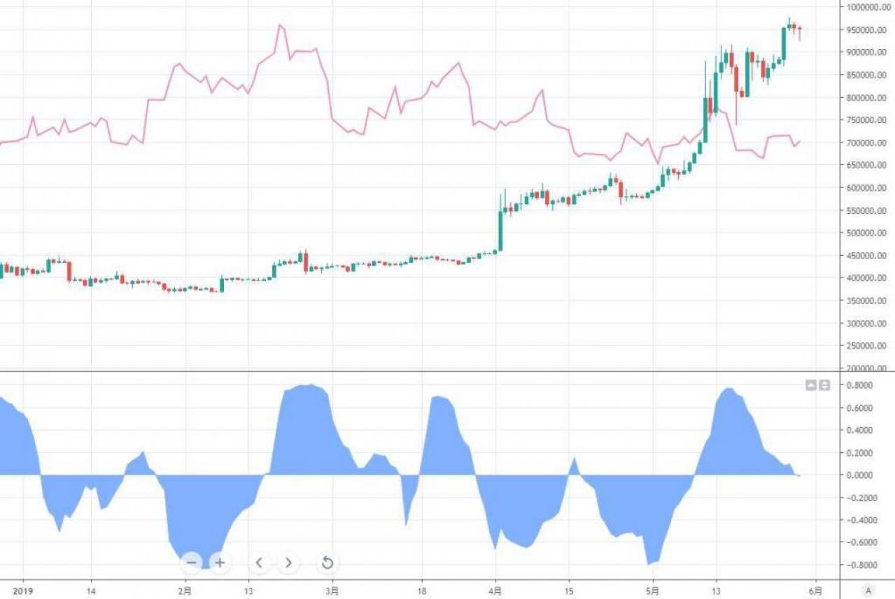 ビットコインと株式相場の急落、意外に関係深い-チャート - Bloomberg