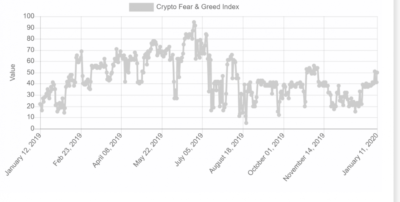 『Bitcoin Fear&Greed Index(恐怖と欲望指数)』 引用:Alternative.me
