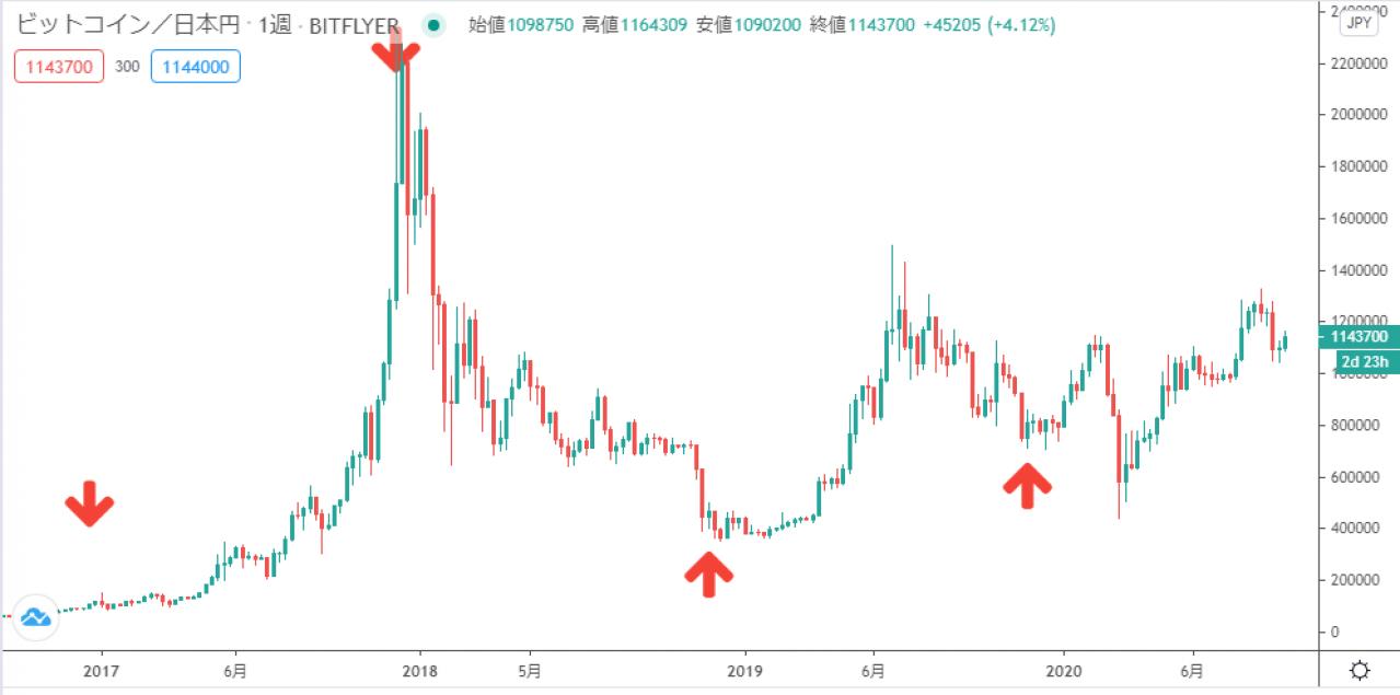 ビットコインの「爆上げ」が始まる? ウォール街のボーナスシーズンで勢いを取り戻すか | Business Insider Japan